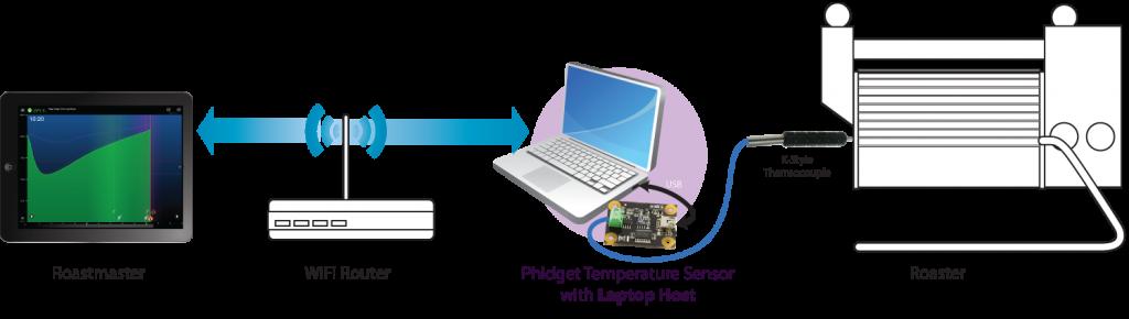 Data-Logging-Laptop-Diagram